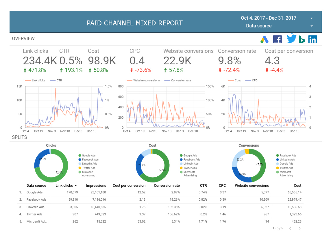 integrated paid channel report